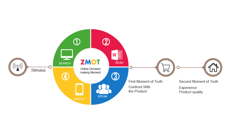 Zero Moment of Truth requires Estate Agents to be more Tech Savvy